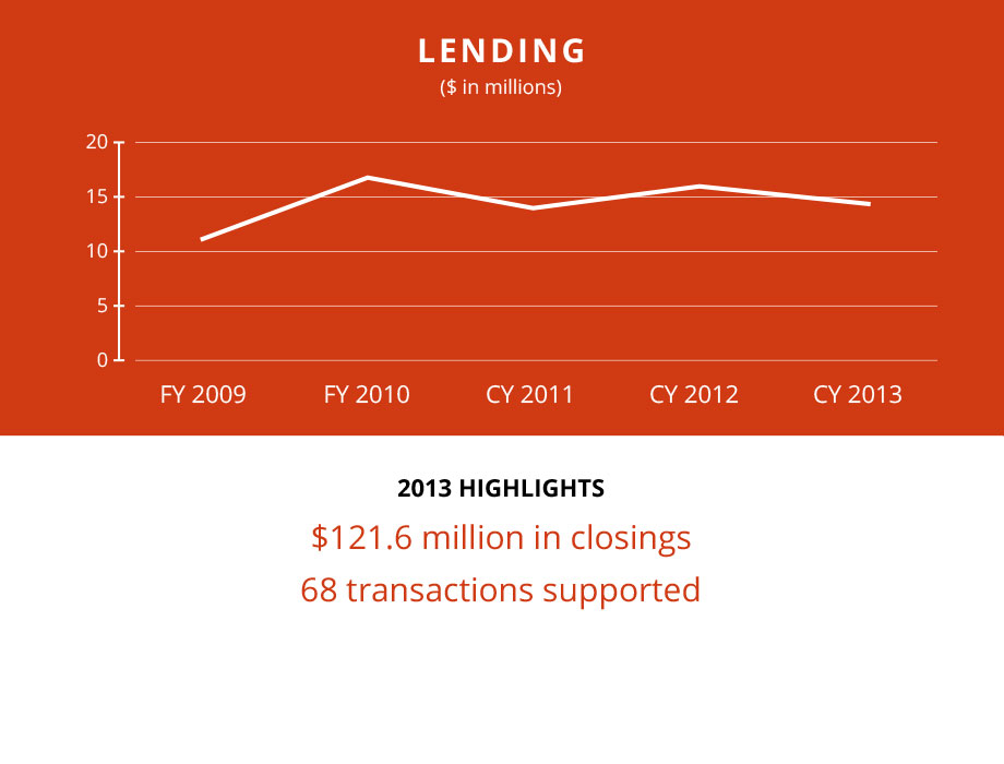 TRF2013-Financials-Summary-Revenues-Lending
