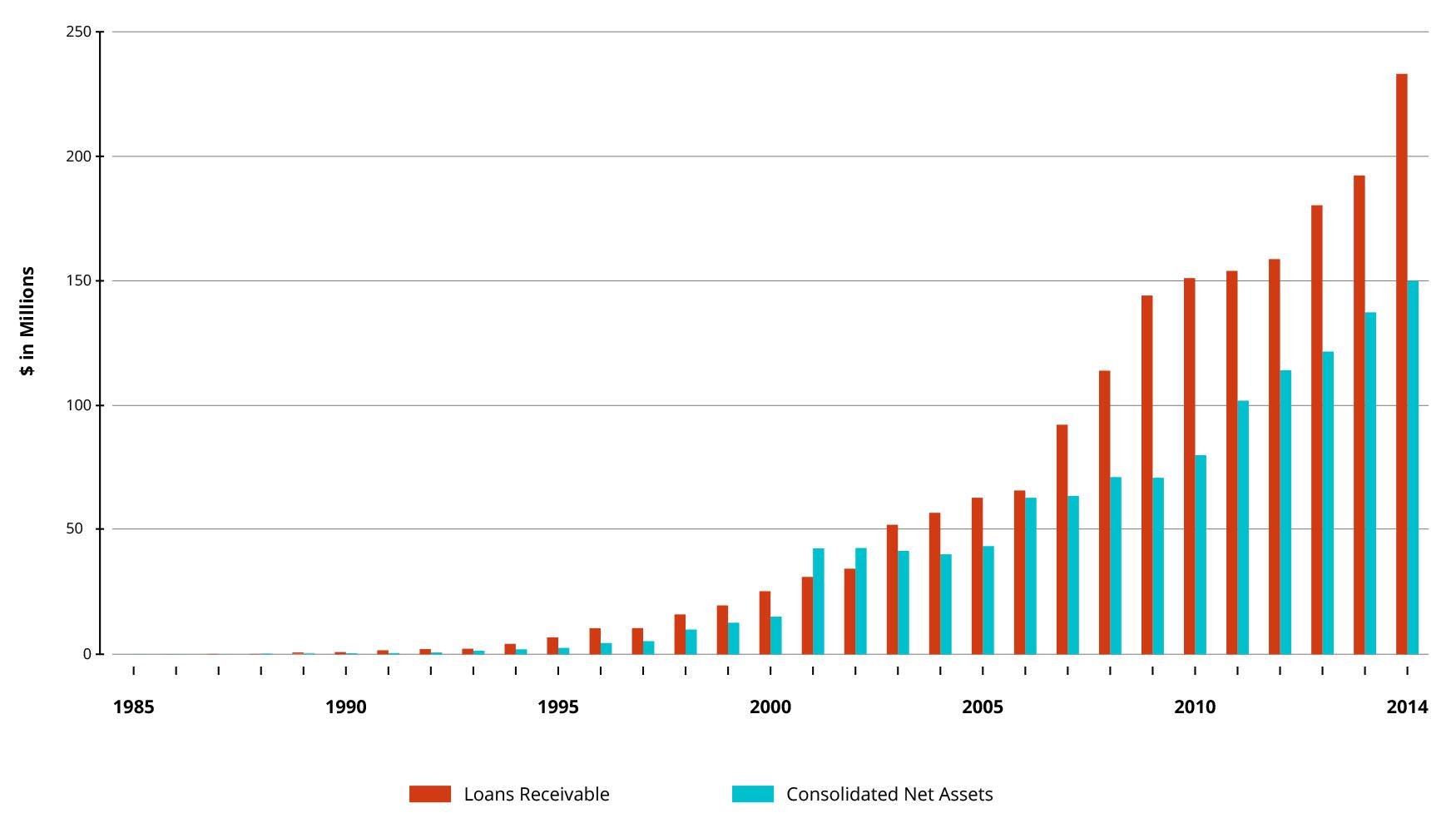 TRF2014-Financials-30years