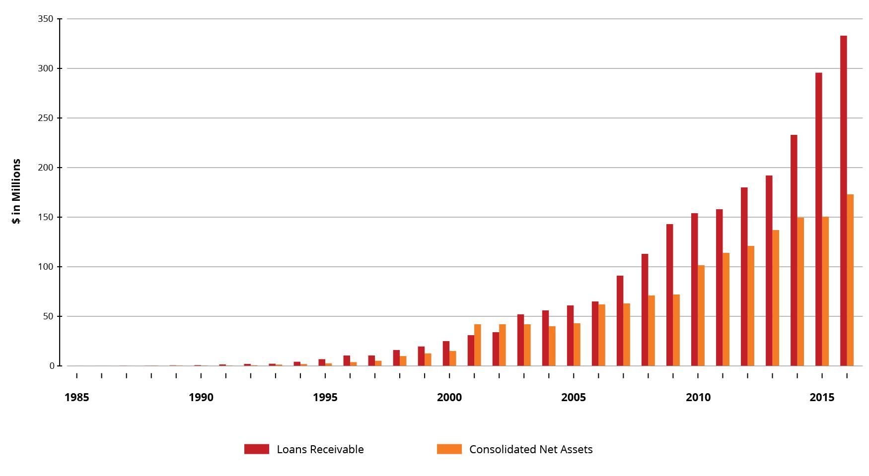 RF2016-Financials-1985-2016